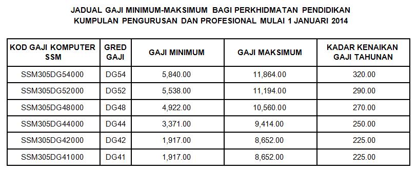 2013 jadual gaji minimum maksimum ssm pekeliling 2013 jadual gaji