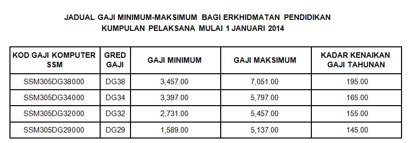 dan PPPLD menjadi PPP dan Jadual Gaji Minimum-Maksimum Mulai 01.01